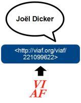 Joël Dicker VIAF
