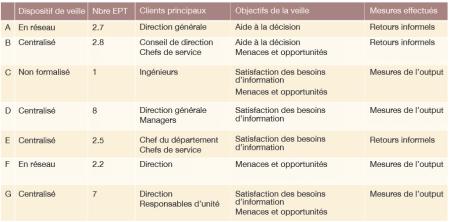 resultats_veille