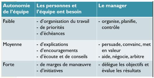 Style_de_management_et_autonomie_de_l'équipe