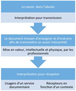 Le chemin de l'information