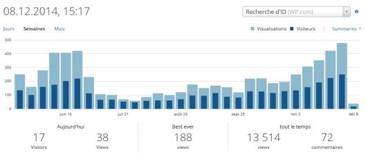 Graphique 2 : Nombre de visualisations et de visiteurs / semaines (mai-novembre)