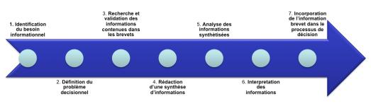 Les phases d'utilisation du brevet avant son intégration dans le processus de décision. Image: Sylvain Mbongui-Kialo
