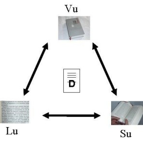 visualisation des 3 dimensions du documents