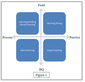 Figure 1: Tensions between organizational processes and headquarters/field offices. Source: White, Cardone, Moor