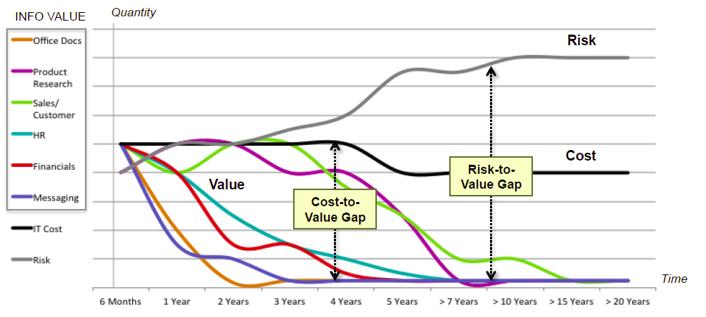 Evolution de la valeur des couts et risques de l'information