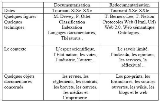 documentarisation