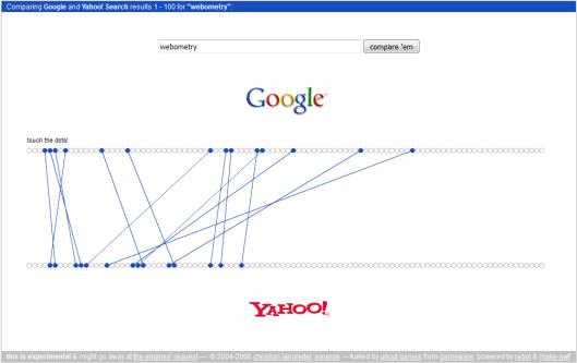 Chevauchement des résultats entre Google et Yahoo