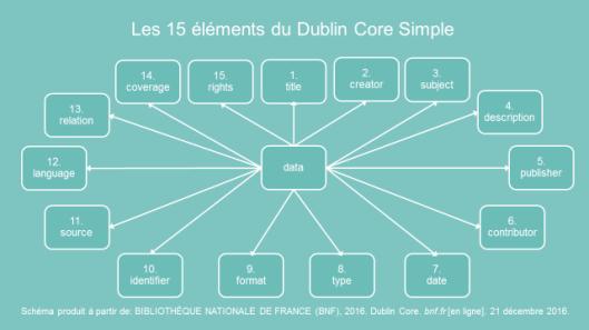 DublinCore_BNF