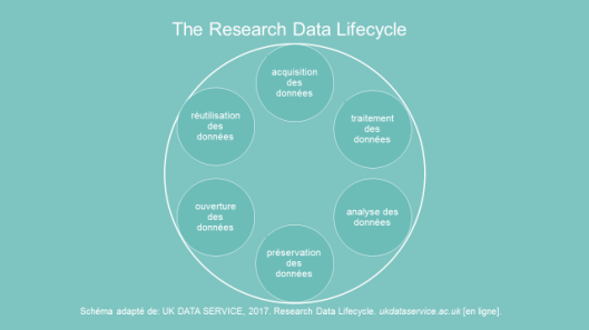 researchdatalifecycle_UK-DataService