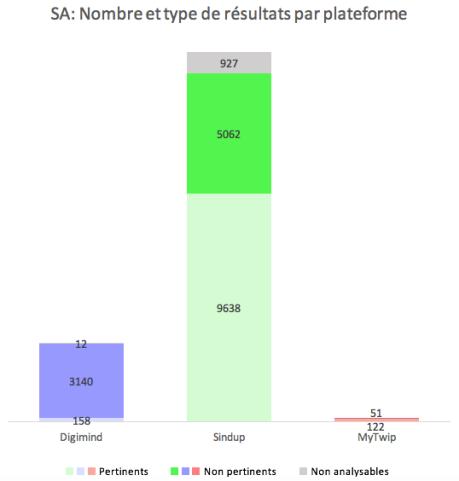 SA_nb et type de resultats par plateforme