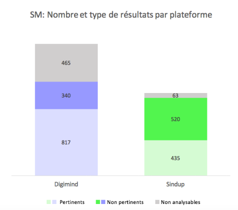 SA_nb type de resultats par plateforme