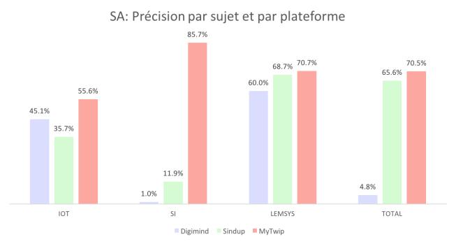 SA_precision sujet plateforme