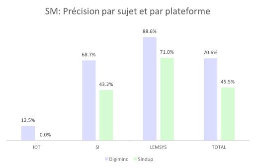 SM_precision sujet plateforme